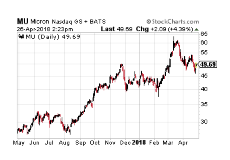 2 Semiconductor Stocks to Sell and 1 to Buy Because of China