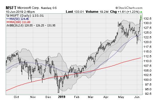 4 Technology Stocks Blasting Higher